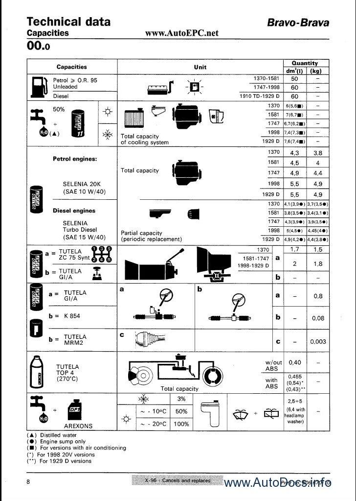 Fiat Bravo     Brava    repair manual Order   Download