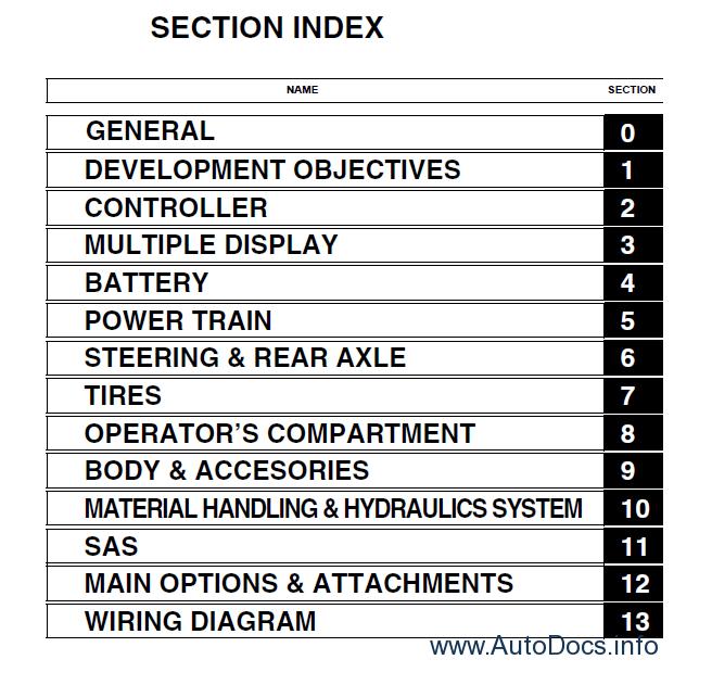 Toyota Electric Forklift Trucks 7FBMF16-50 Service Manual PDF